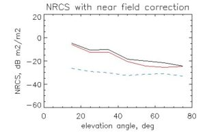 NRCS_near_field_corr_June_3_2015_185830